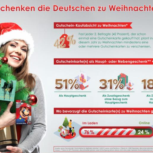 epay Trendstudie: Was schenken die Deutschen zu Weihnachten?