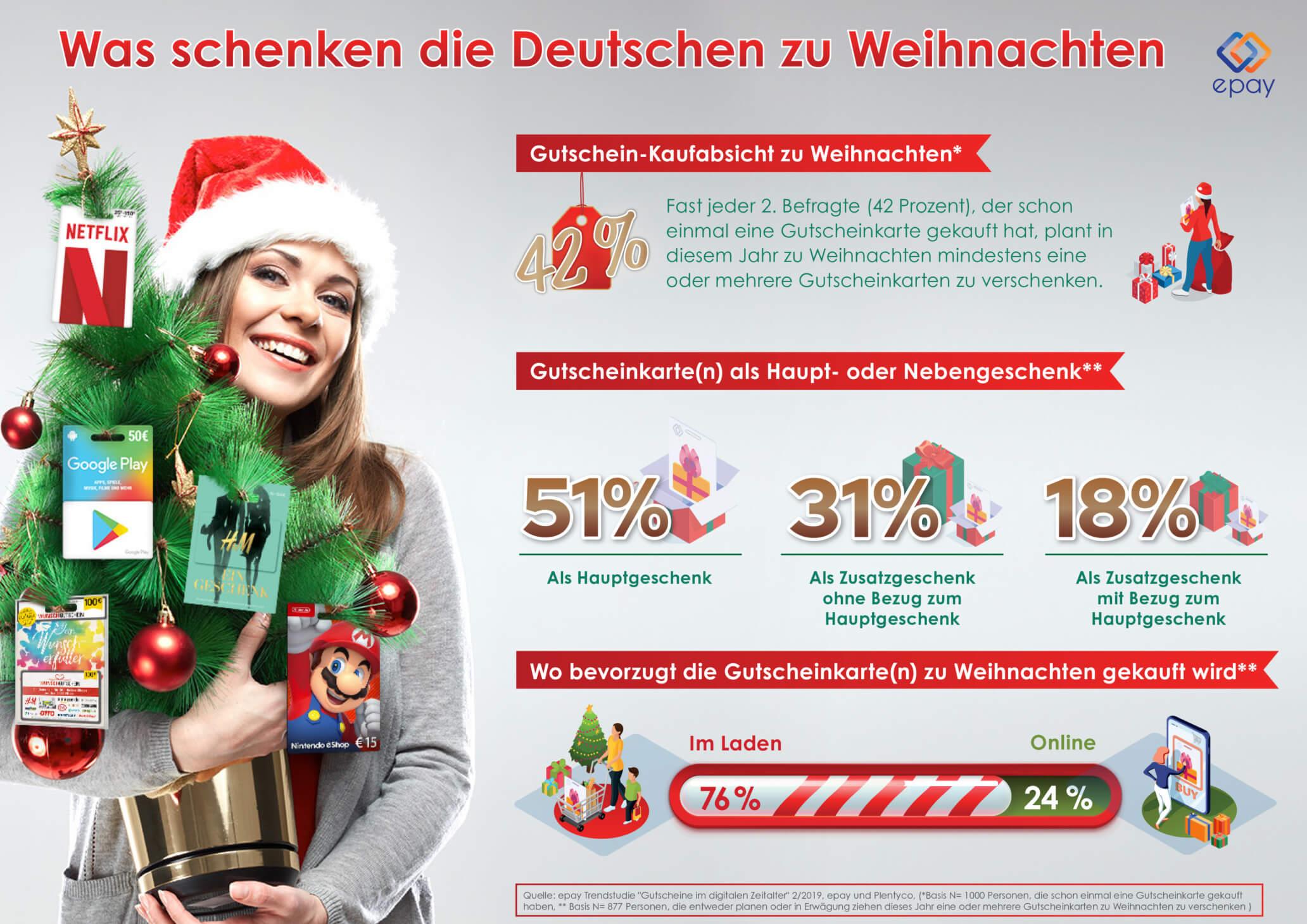 epay Trendstudie zum Thema Weihnachtsgeschenke
