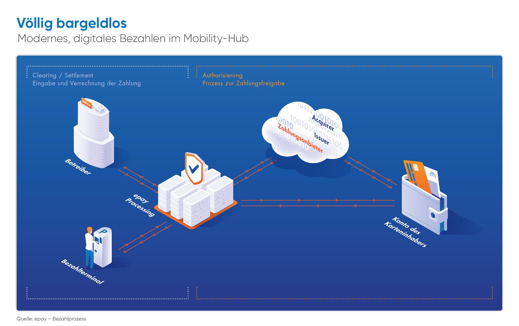Digitales Bezahlen im Mobility-Hub