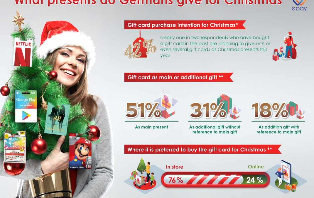 epay trend study: What presents do Germans give for Christmas?