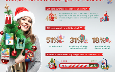 What presents do Germans give for Christmas?